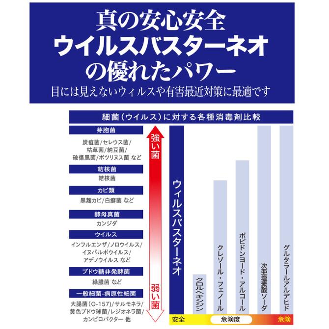 ウィルスバスターNEO (1L) ◇ 商品説明画像3